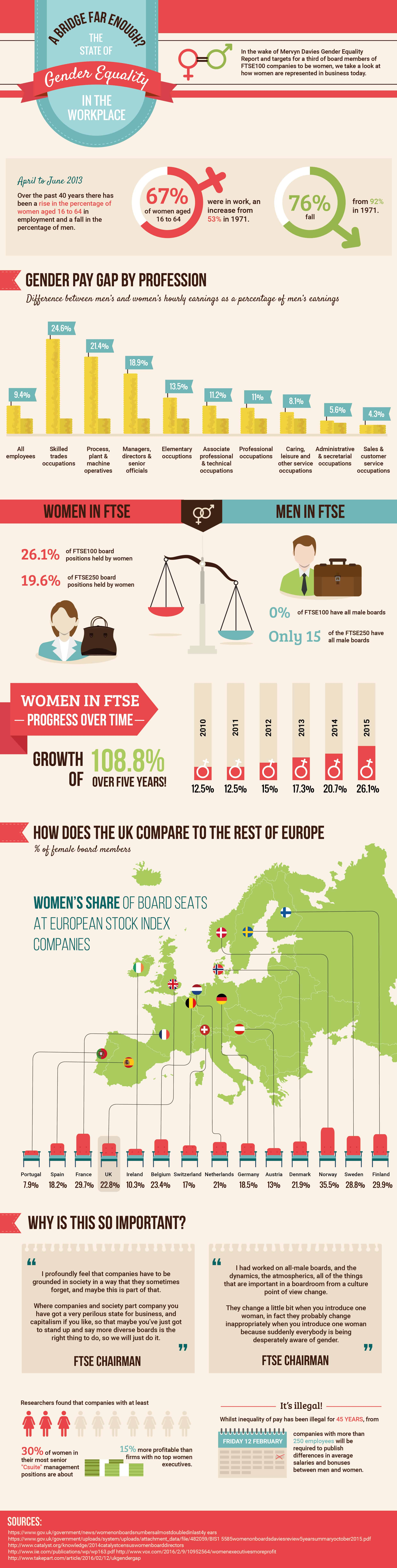 Equality In The Work Place Infographic