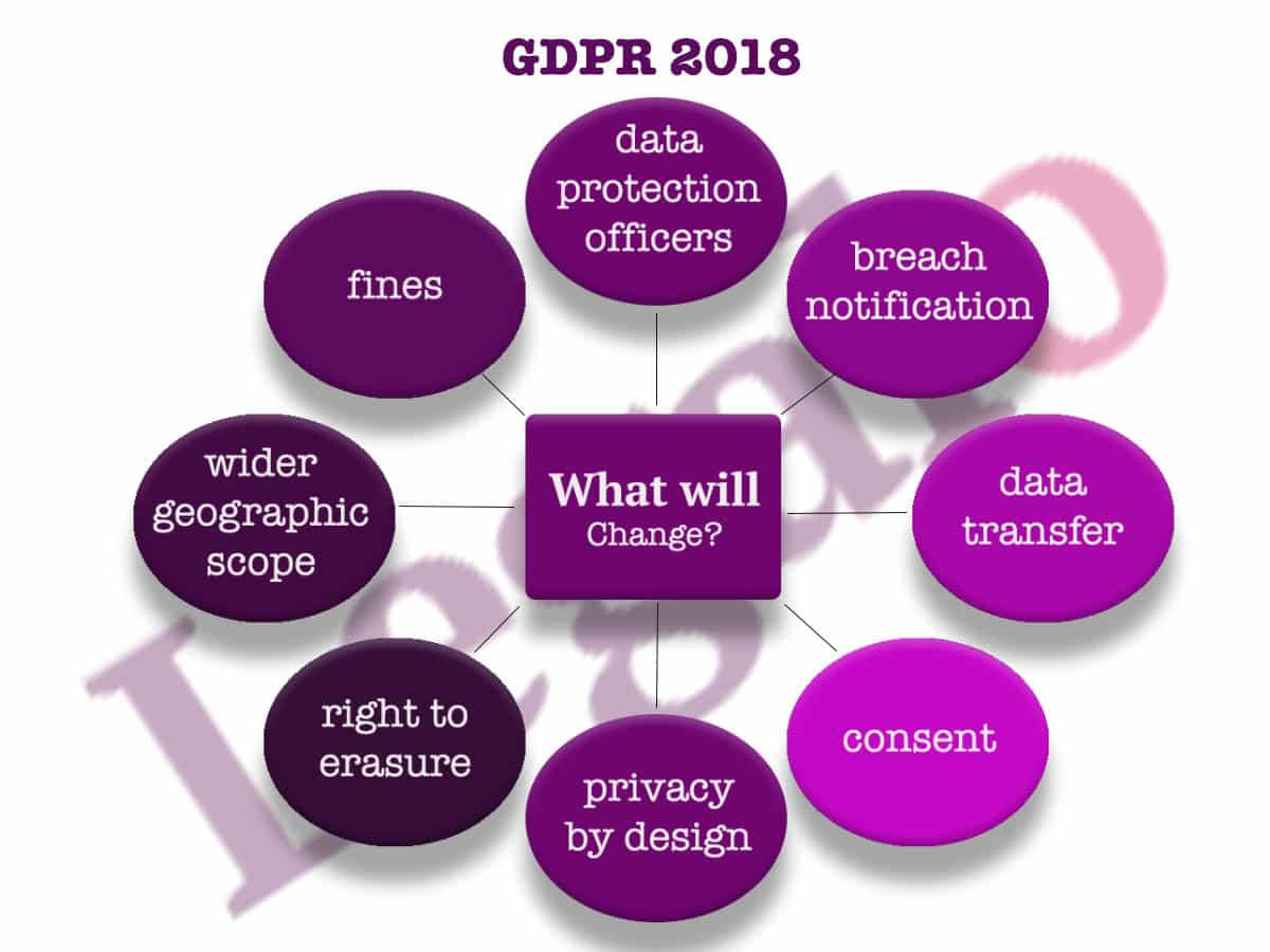 GDPR And The Changes To Make To Your Privacy Policy - Data protection and privacy policy template