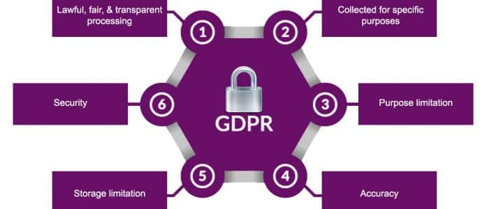 6 Data protection Principles Image