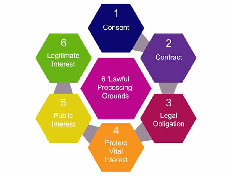 GDPR for marketers - 6 lawful grounds image