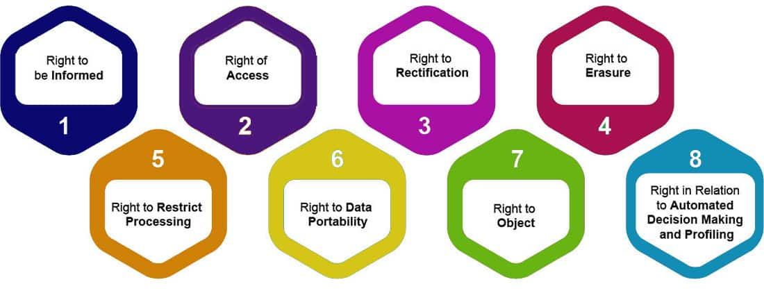 GDPR for marketers - 8 rights image